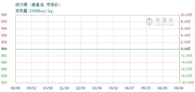 01月20日秦皇岛煤炭动力煤为562元