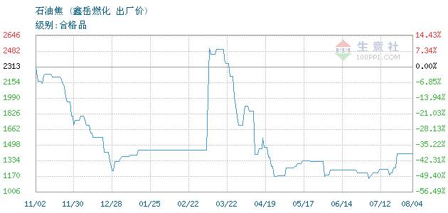 10月4日柴油商品指數為56.41