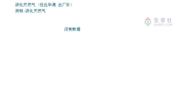 01月22日任丘华港液化天然气为3550元