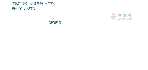 01月22日绿源子洲液化天然气为3150元