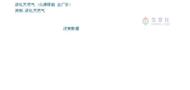 01月22日众源绿能液化天然气为3100元