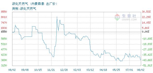 01月22日内蒙森泰液化天然气为3100元