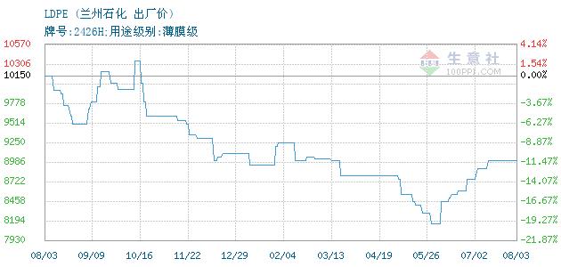 01月22日兰州石化LDPE为8050元