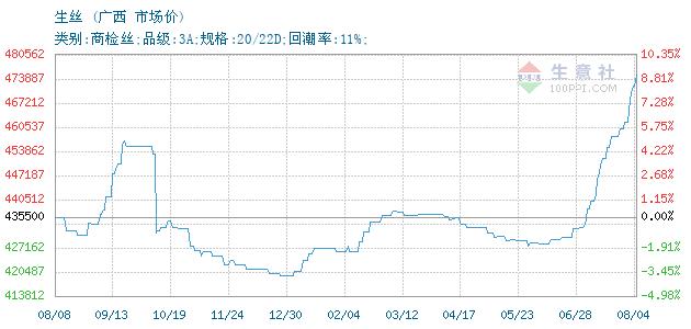 02月10日广西茧丝市场生丝为3820