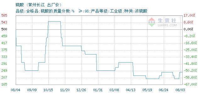 02月13日常州长江硫酸为250元