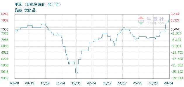 02月24日石家庄炼化甲苯为4850元