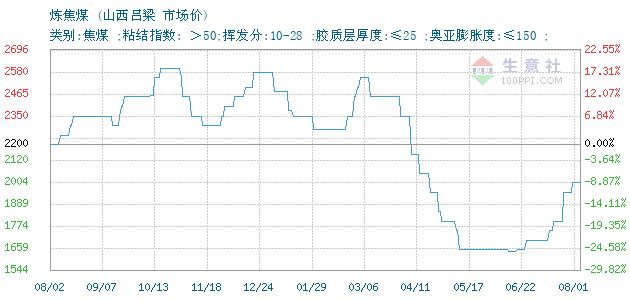 02月24日山西吕梁炼焦煤(焦煤)为