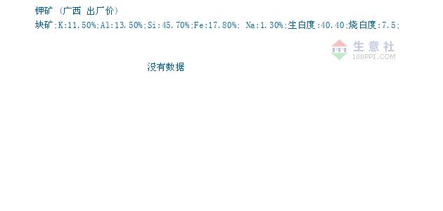 03月16日广西钾矿为195元