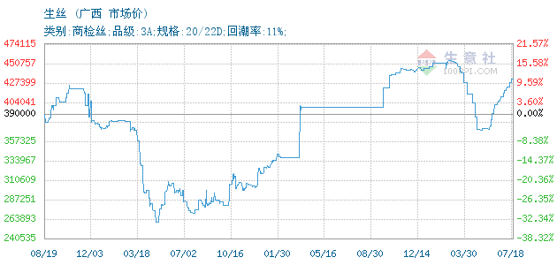 03月16日广西茧丝市场生丝为3700