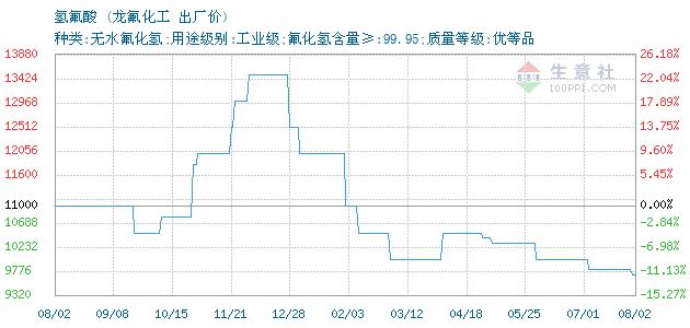 03月20日龙氟化工氢氟酸为11500