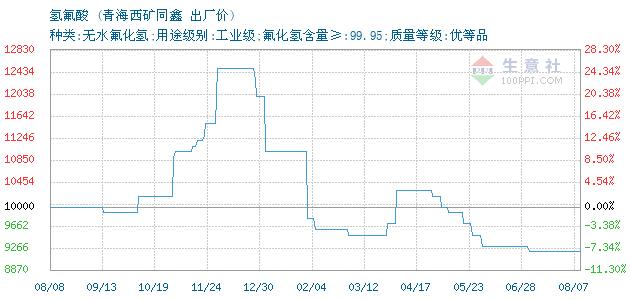 03月23日青海西矿同鑫氢氟酸为97