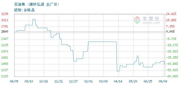 03月30日潍坊弘润石油焦为1050元