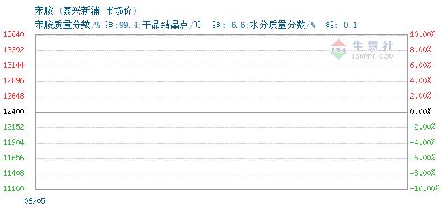 03月31日泰兴新浦苯胺为8000元
