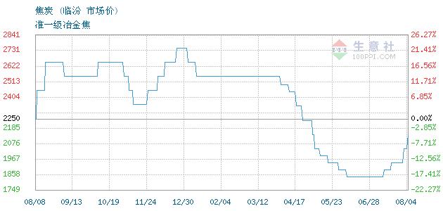 04月03日临汾市场焦炭为1550元