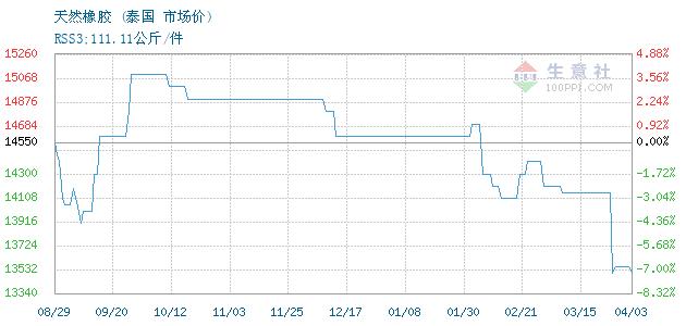 04月07日泰国天然橡胶(3号烟片)为11950元