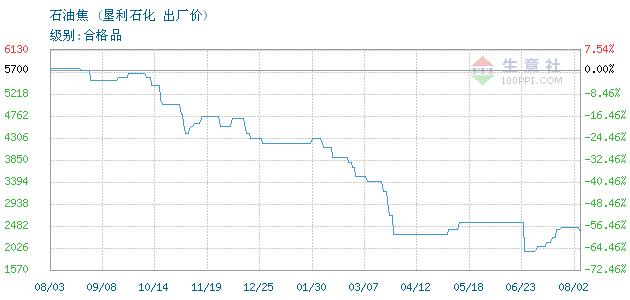 04月07日垦利石化石油焦为1070元