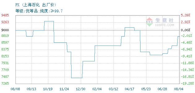 04月09日中石化上海石油分公司关于PX的报价为4300元/吨