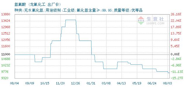 04月09日龙氟化工氢氟酸为10500