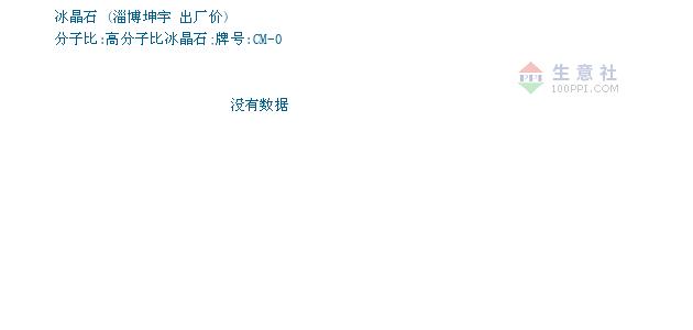 04月09日淄博坤宇冰晶石为6000元