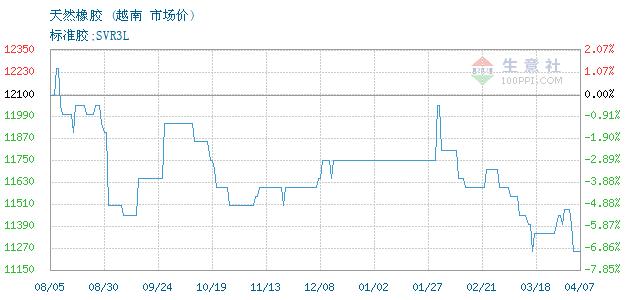04月10日越南天然橡胶(SVR3L)为10190元