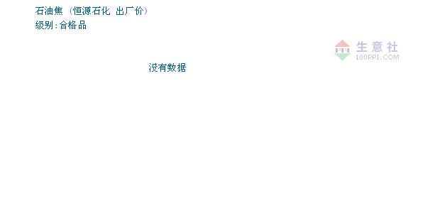 04月10日恒源石化石油焦为1150元