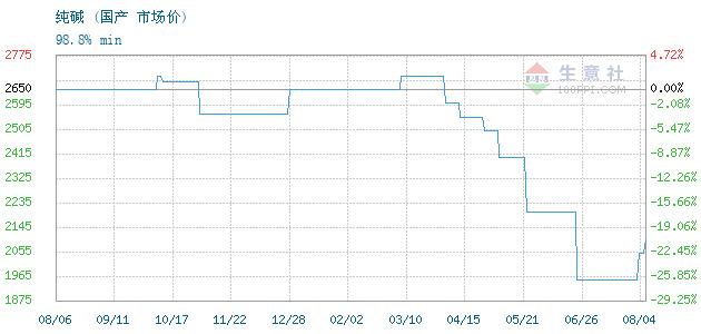 05月08日国产工业纯碱为1380元-化工网