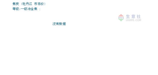 07月02日牡丹江焦炭市场冶金焦为1890元