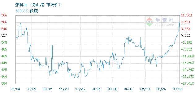 07月03日舟山港燃料油380CST为297美元