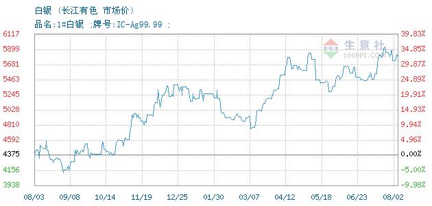 07月07日长江有色白银为4360元