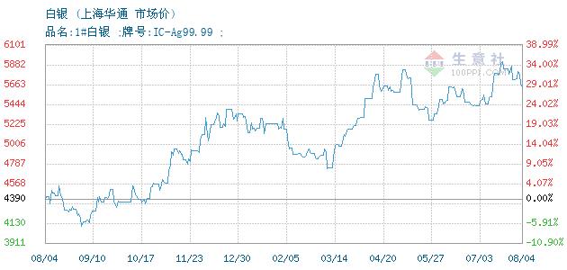 07月07日上海华通白银为4353元