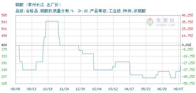 07月13日常州长江硫酸为200元