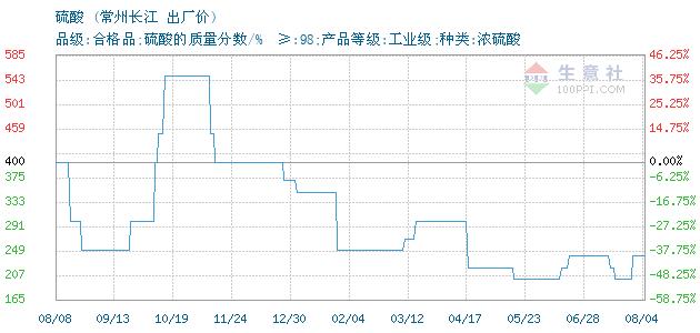 07月15日常州长江硫酸为200元