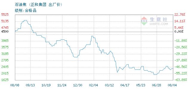 正和集团:11月11日关于石油焦的报价为1800元/吨