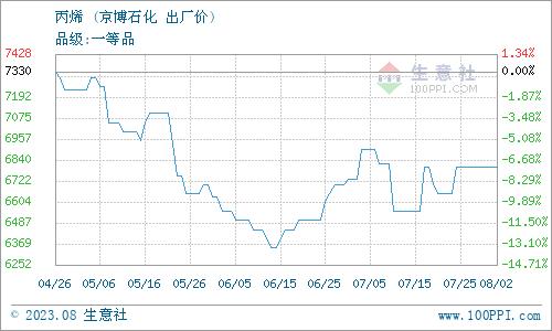 生意社:12月23日华东地区醋酸市场弱稳运行