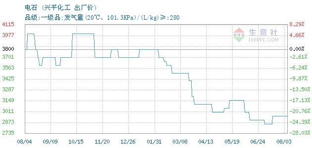 02月22日兴平化工电石为3400元