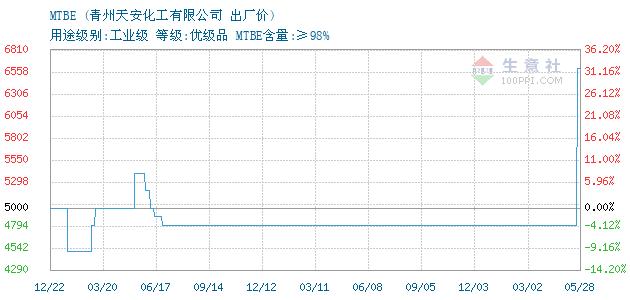 2月13日青州天安MTBE最新动态