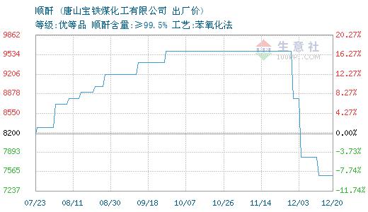 10月12日唐山宝铁顺酐为6500元
