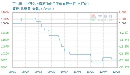 10月12日上海石化丁二烯为11900元