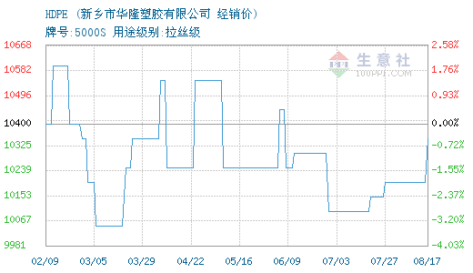 10月14日华隆塑胶HDPE为10300元