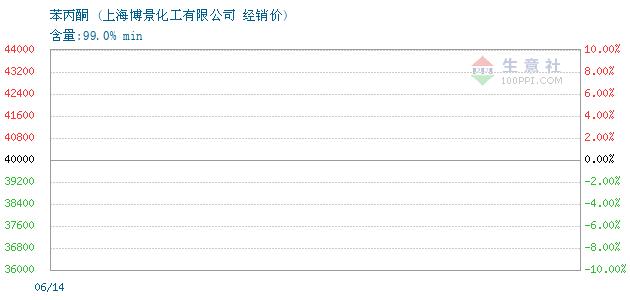 2017-05-26苯丙酮经销价_上海博景化工有限公司
