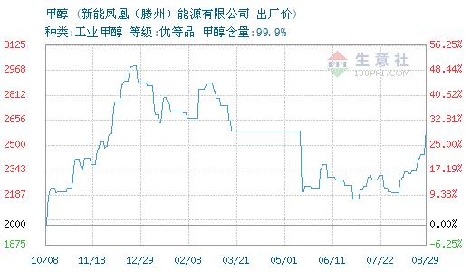 2月20日新能凤凰(滕州)能源甲醇报价上调
