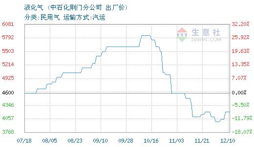 2月20日荆门石化液化气价格平稳