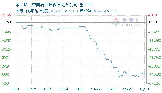 2月20日锦西石化丙烯最新报价
