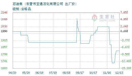 2月13日亚通石化石油焦价格下调