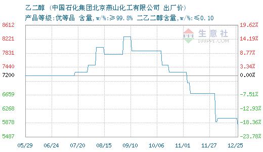 2月20日燕山石化乙二醇价格下调