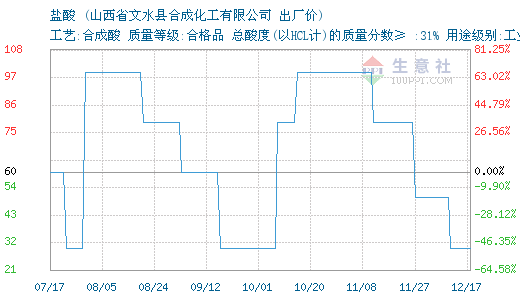 2月20日文水合成化工盐酸报价暂稳