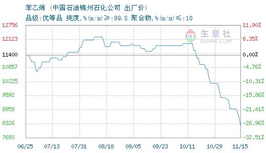 05月29日锦州石化苯乙烯为11600元
