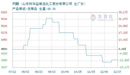 2月13日利华益维远丙酮价格稳定