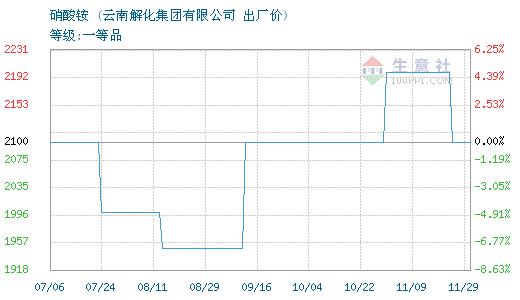 2月20日云南解化硝酸铵价格暂稳