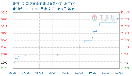 08月08日鑫亞建材螢石為2700